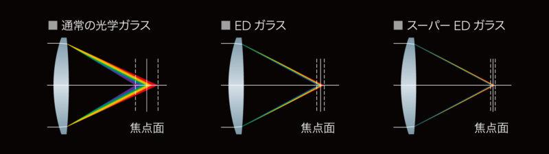 ED(特殊低分散)ガラスの画像