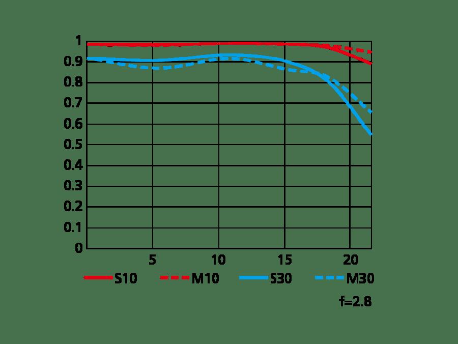 NIKKOR Z MC 105mm f/2.8 VR SのMTF曲線