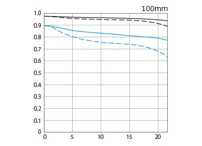 RF100mm F2.8 L MACRO IS USMのMTF曲線